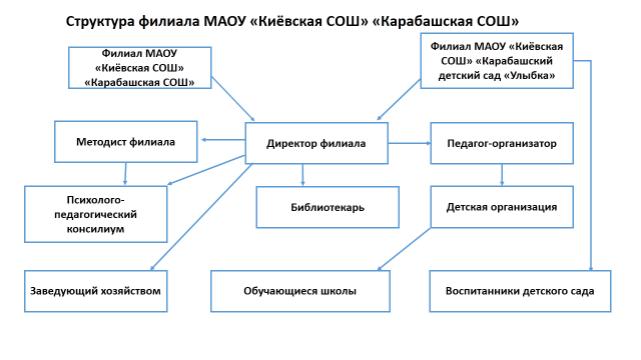 Структура филиала