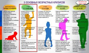 5 возрастных кризисов